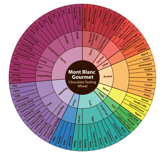tag archive for  u0026quot tasting wheel u0026quot